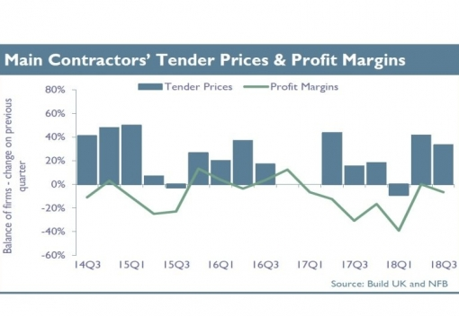 Construction firms battle rising costs.